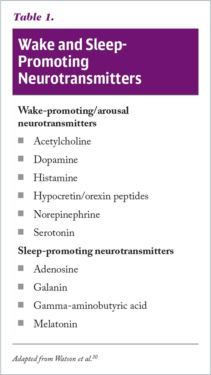 Wake and Sleep-Promoting Neurotransmitters