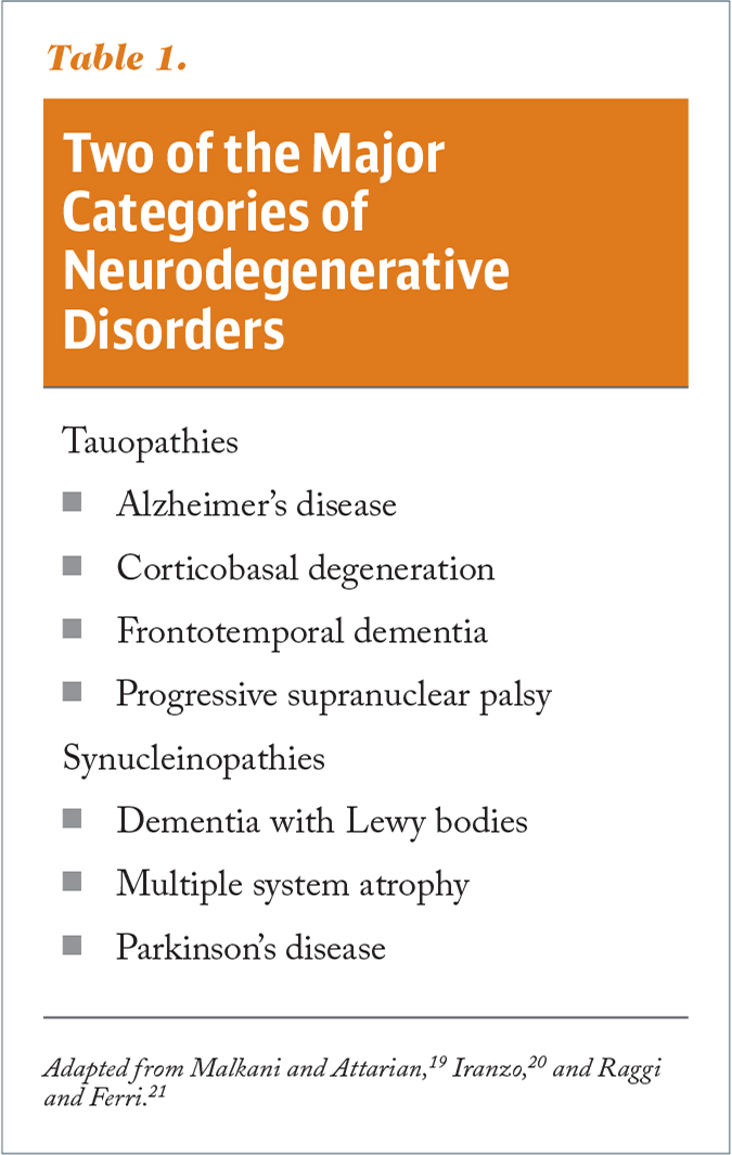 Two of the Major Categories of Neurodegenerative Disorders