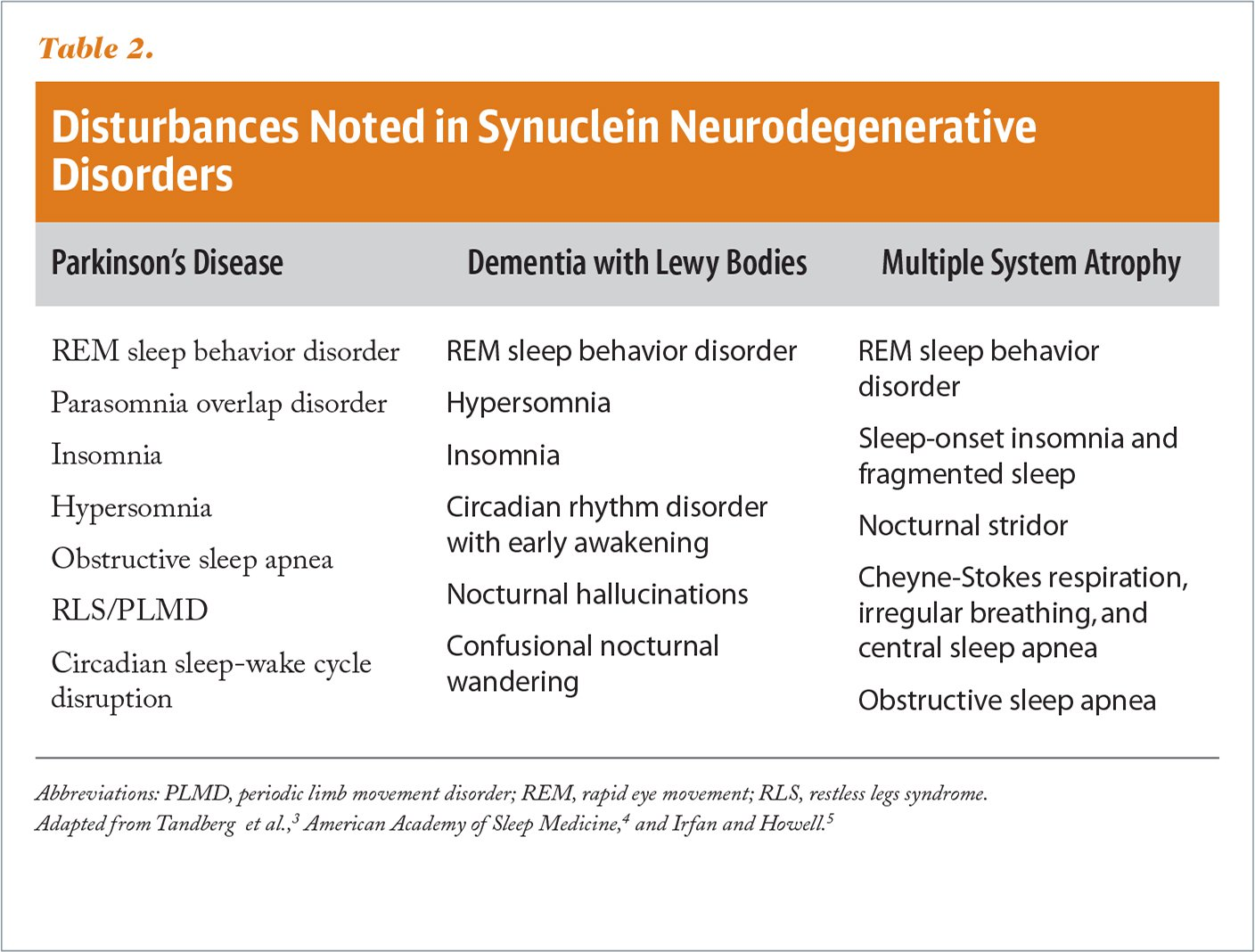 Disturbances Noted in Synuclein Neurodegenerative Disorders