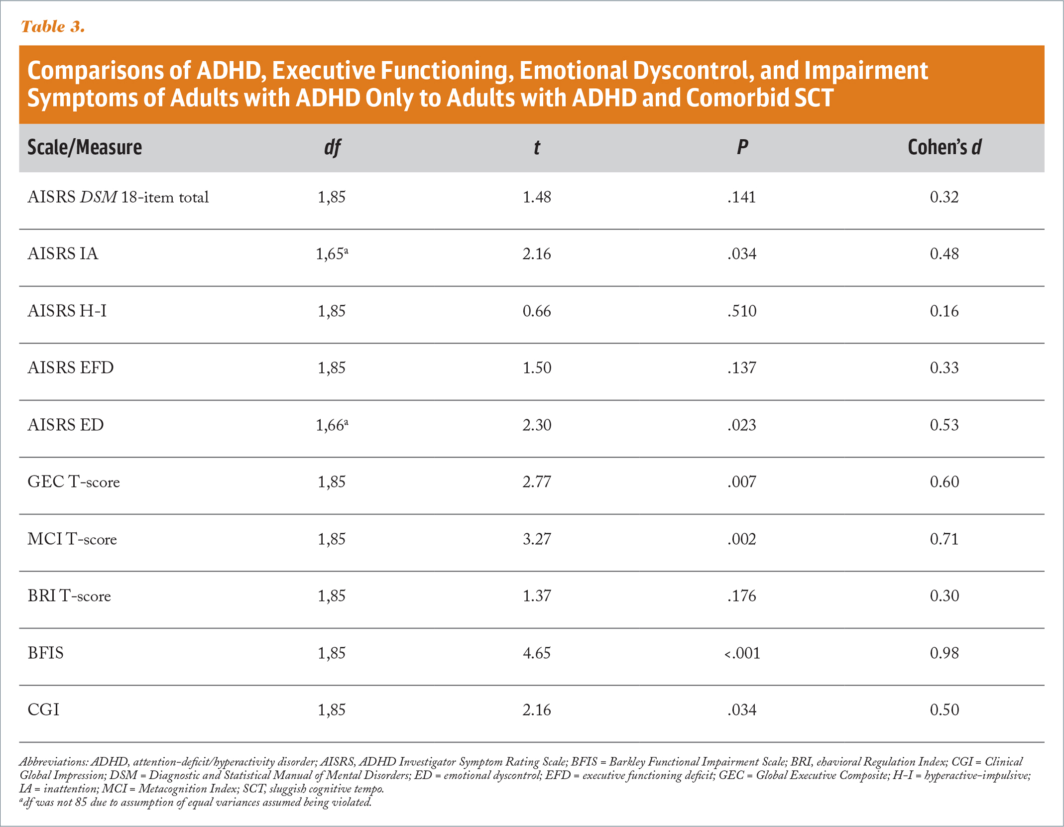 Comparisons of ADHD, Executive Functioning, Emotional Dyscontrol, and Impairment Symptoms of Adults with ADHD Only to Adults with ADHD and Comorbid SCT