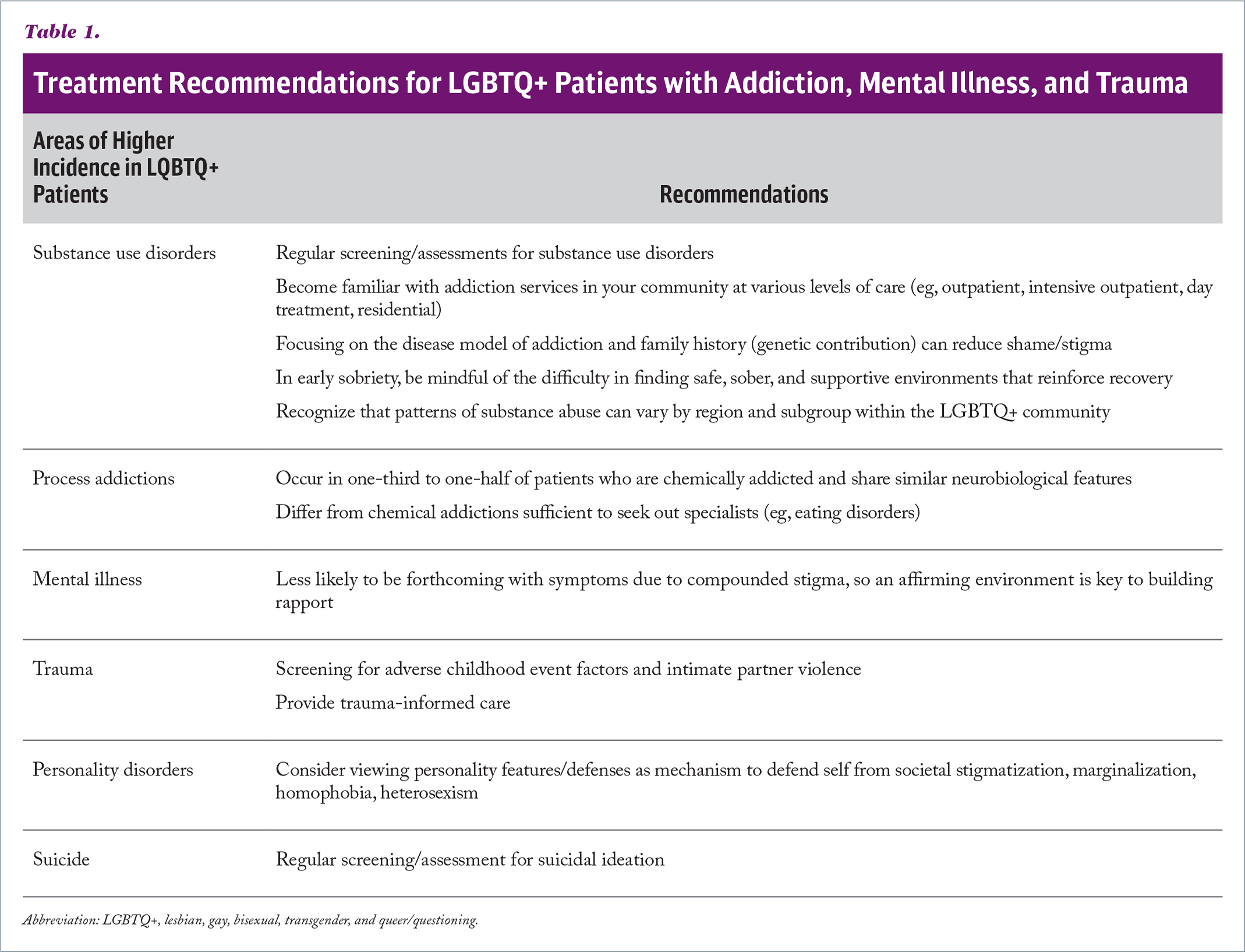 Treatment Recommendations for LGBTQ+ Patients with Addiction, Mental Illness, and Trauma