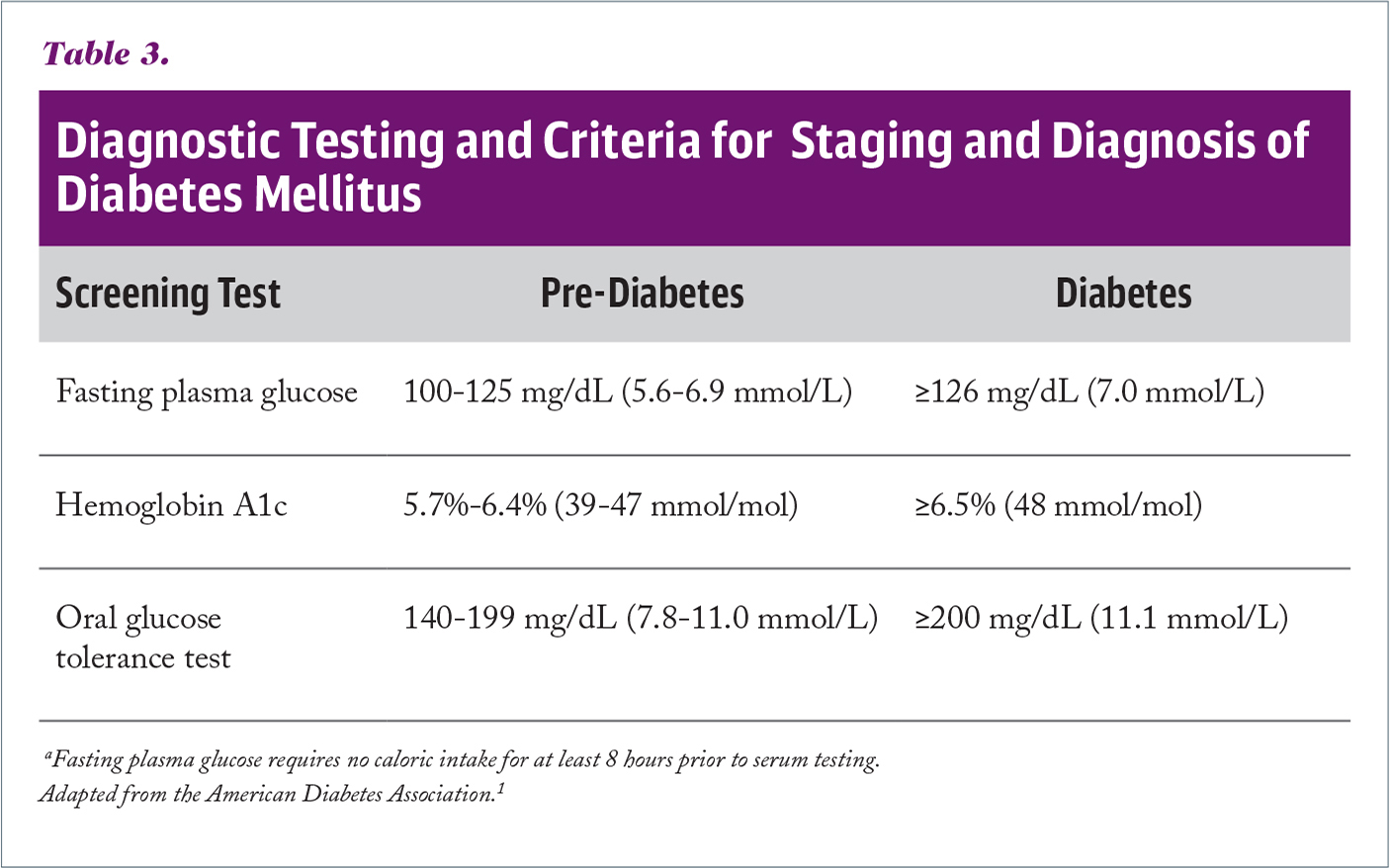 Diagnostic Testing and Criteria for Staging and Diagnosis of Diabetes Mellitus