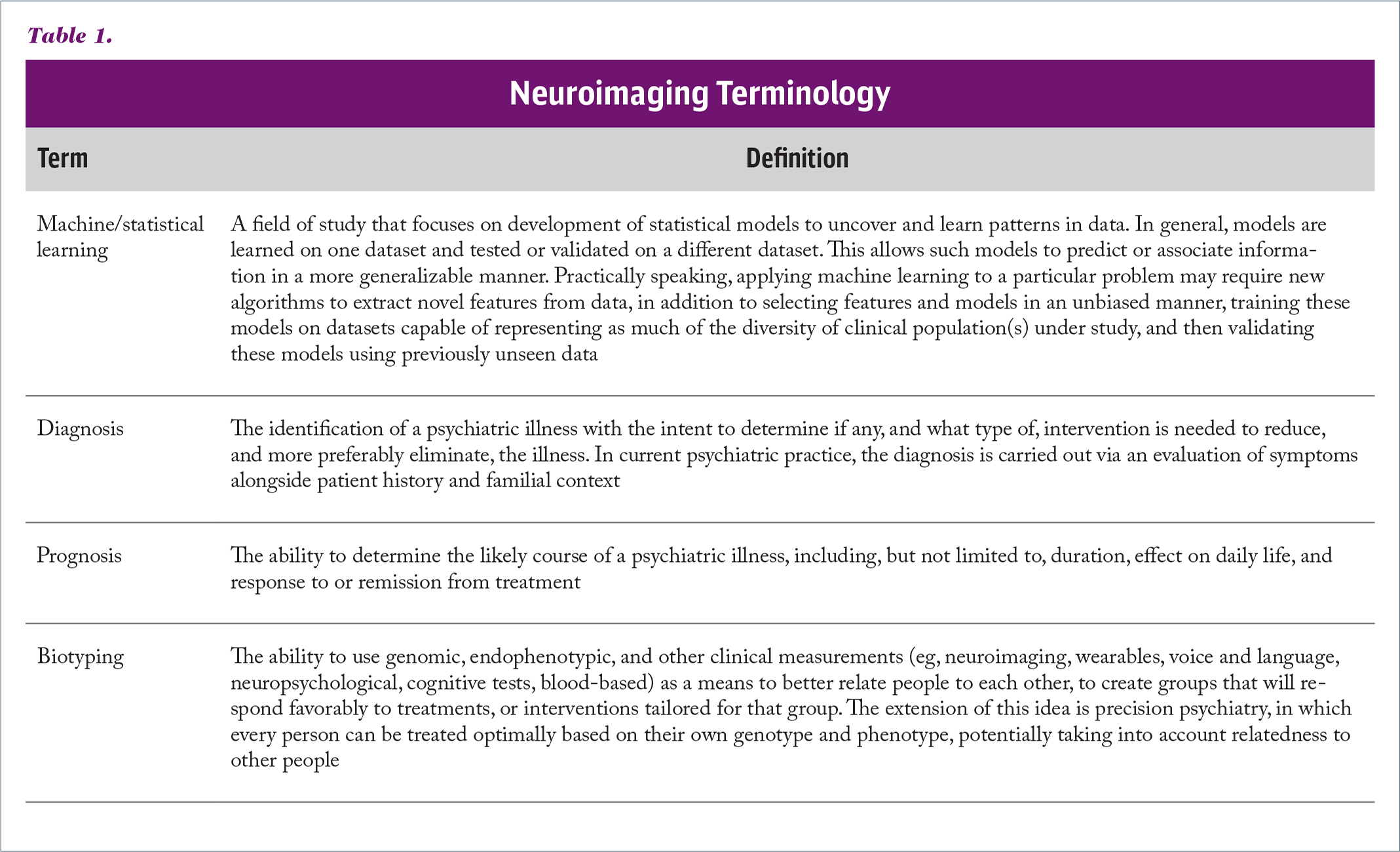 Neuroimaging Terminology