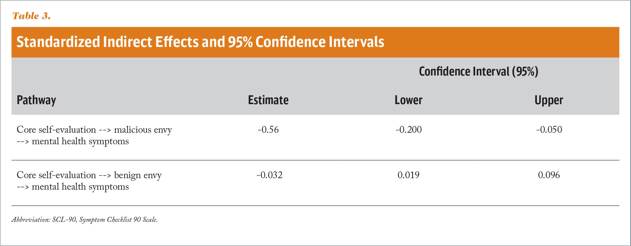Standardized Indirect Effects and 95% Confidence Intervals