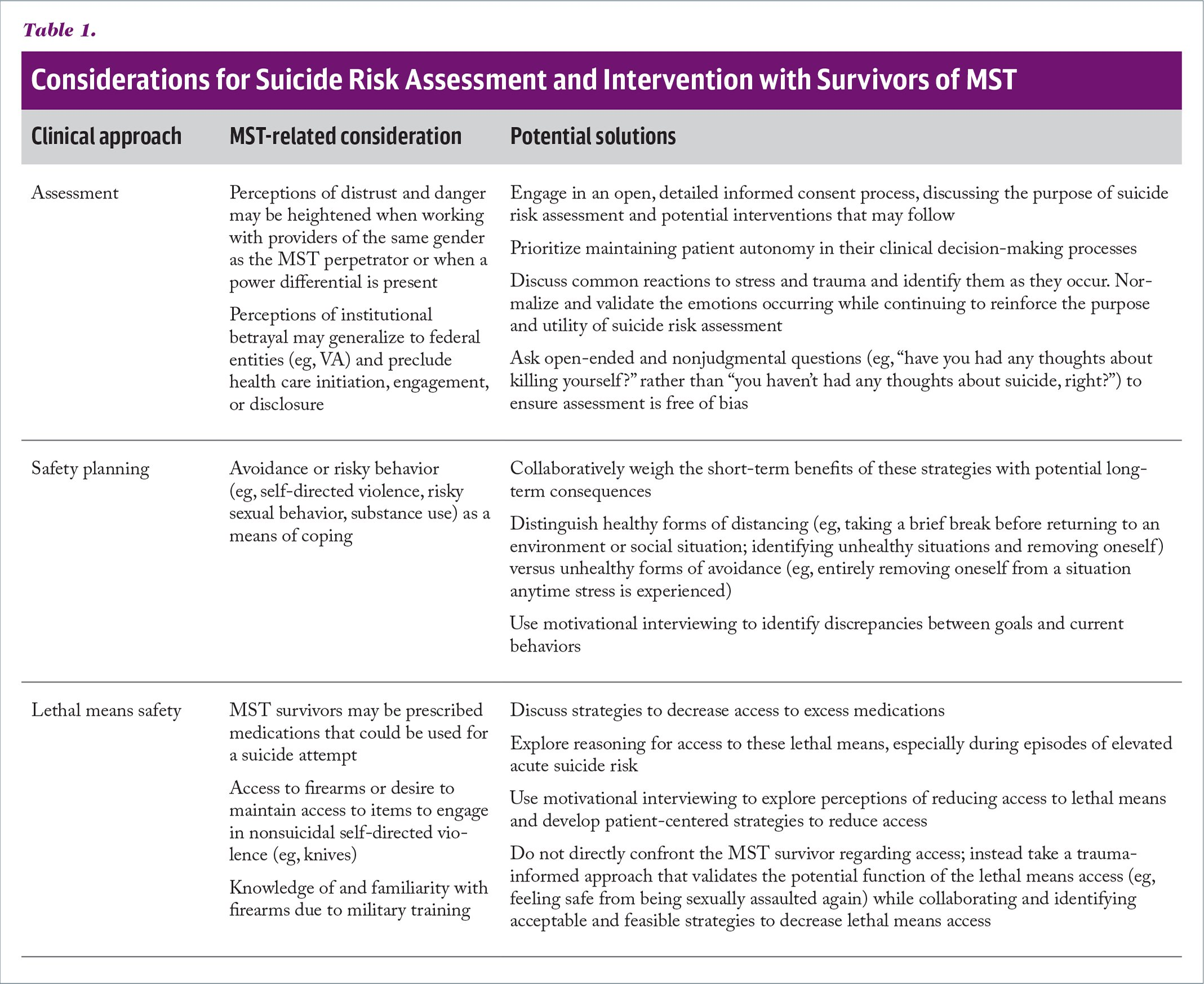 Considerations for Suicide Risk Assessment and Intervention with Survivors of MST