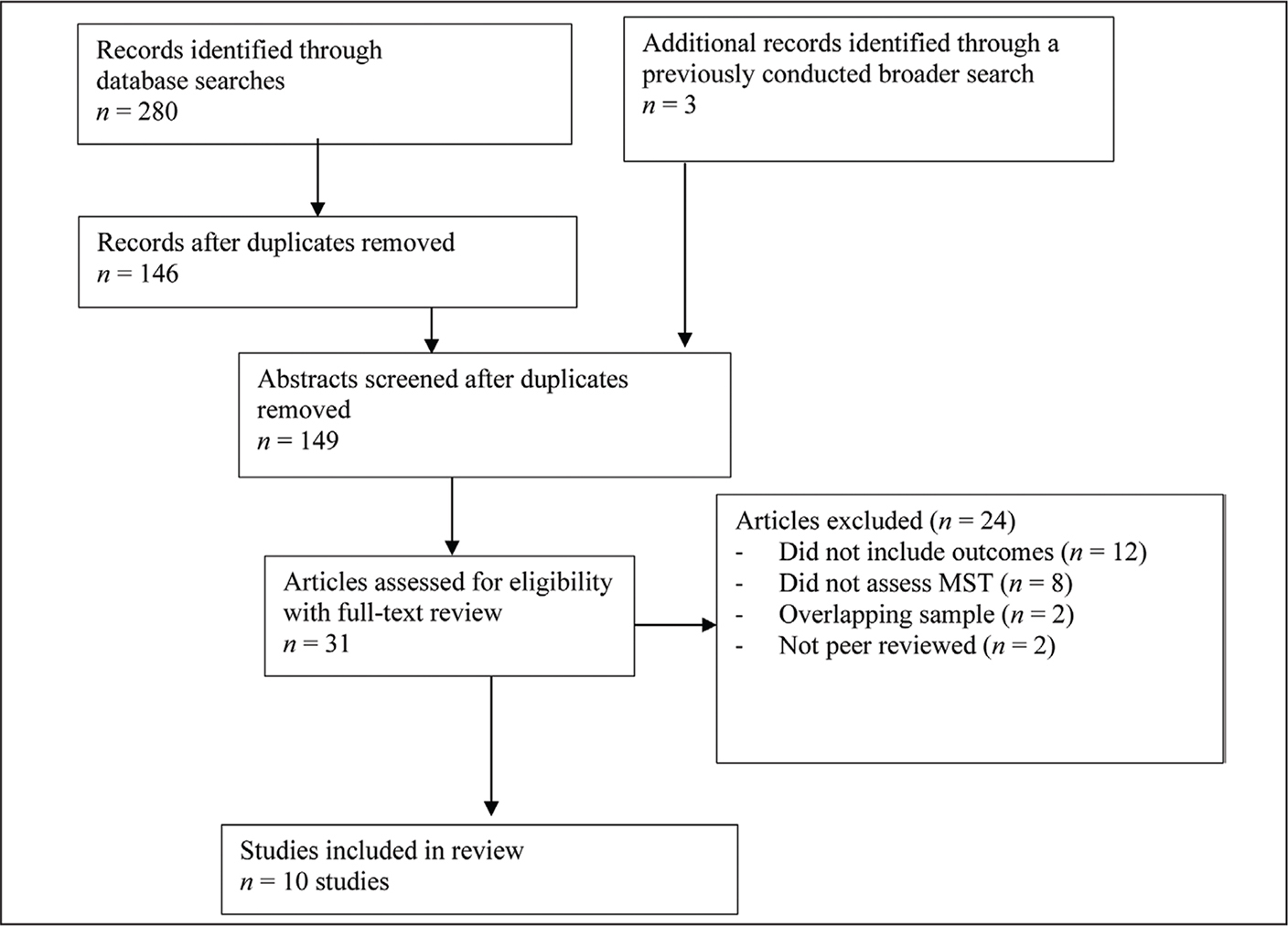 PRISMA (Preferred Reporting Items for Systematic Reviews and Meta-Analyses) flow chart used to evaluate articles that were selected for full-text review.