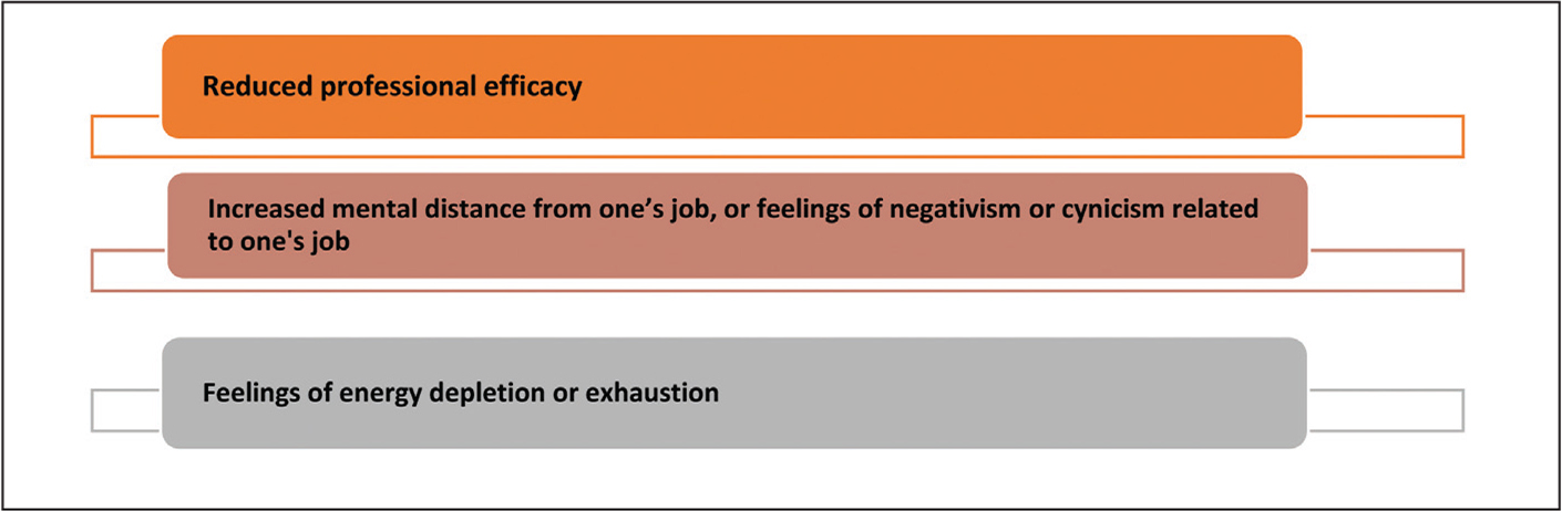 Components of burnout according to the World Health Organization.31