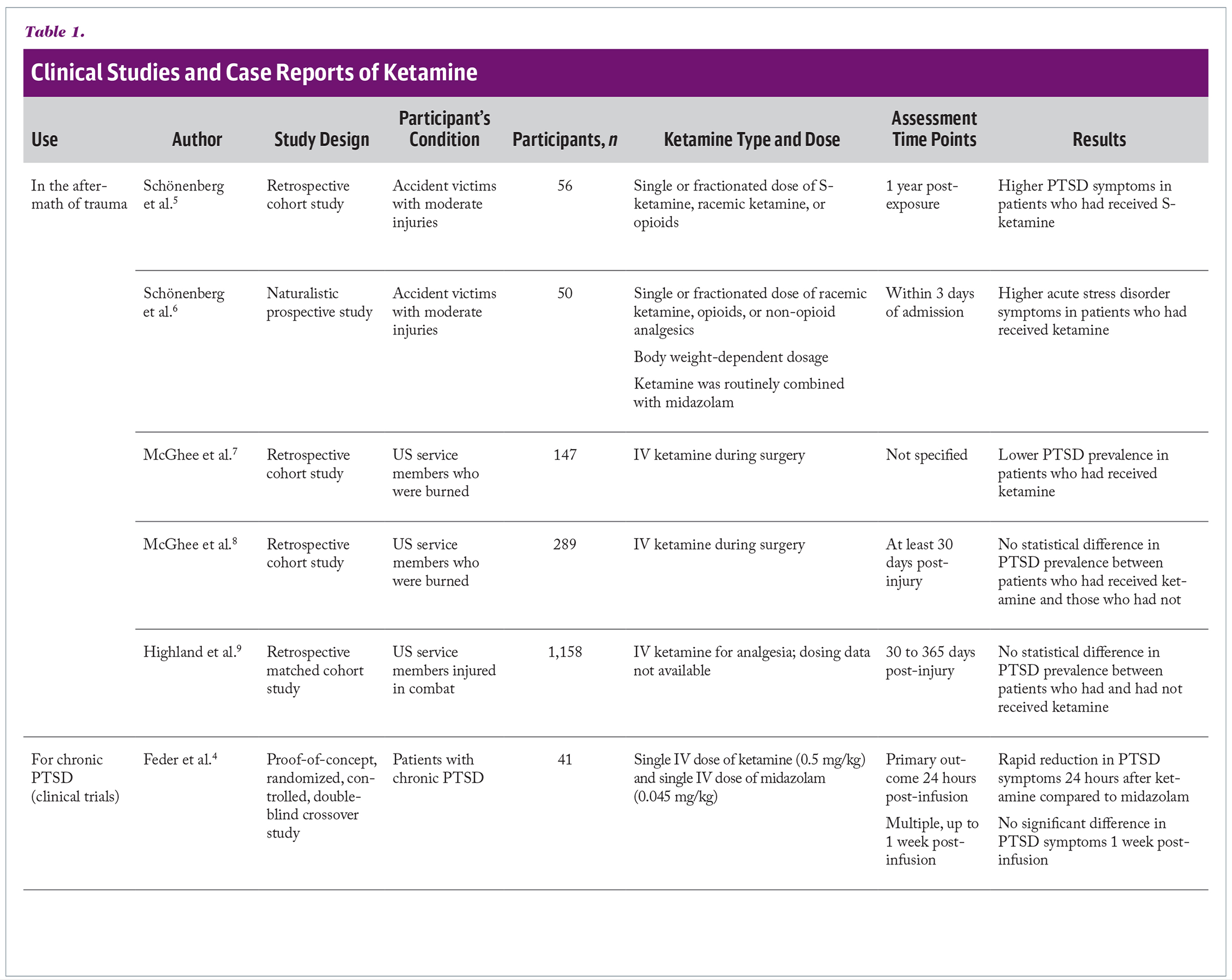 Clinical Studies and Case Reports of Ketamine