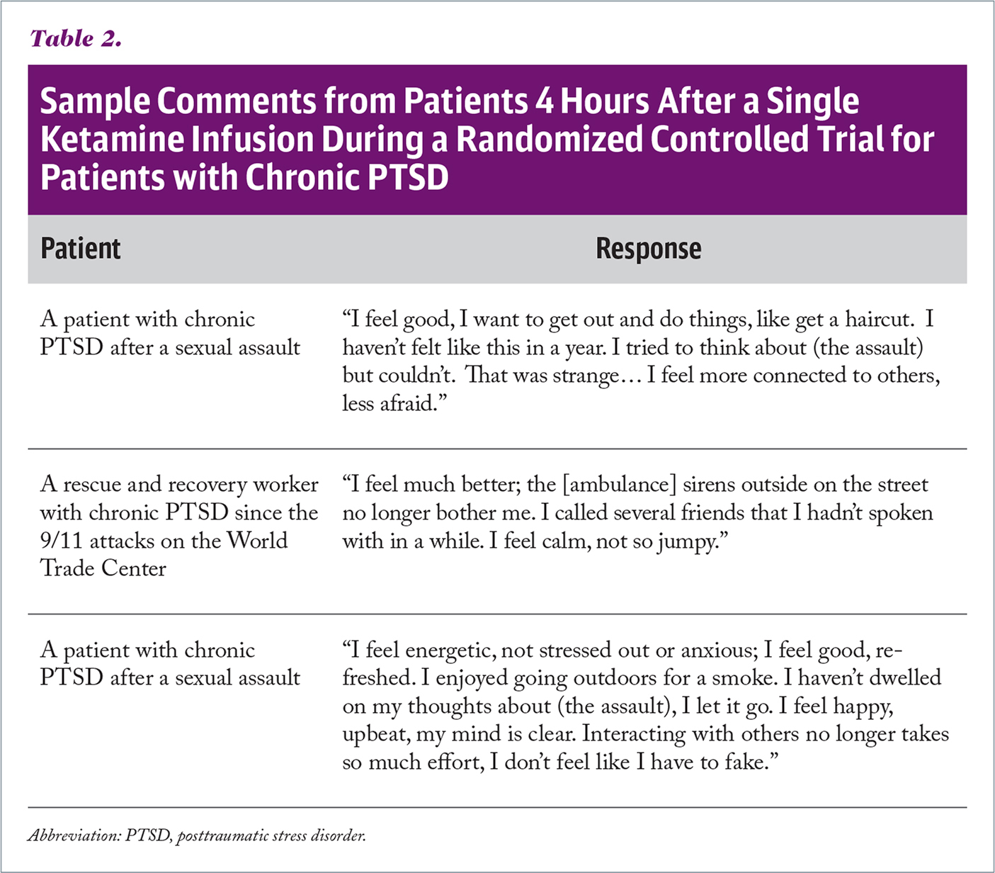 Sample Comments from Patients 4 Hours After a Single Ketamine Infusion During a Randomized Controlled Trial for Patients with Chronic PTSD