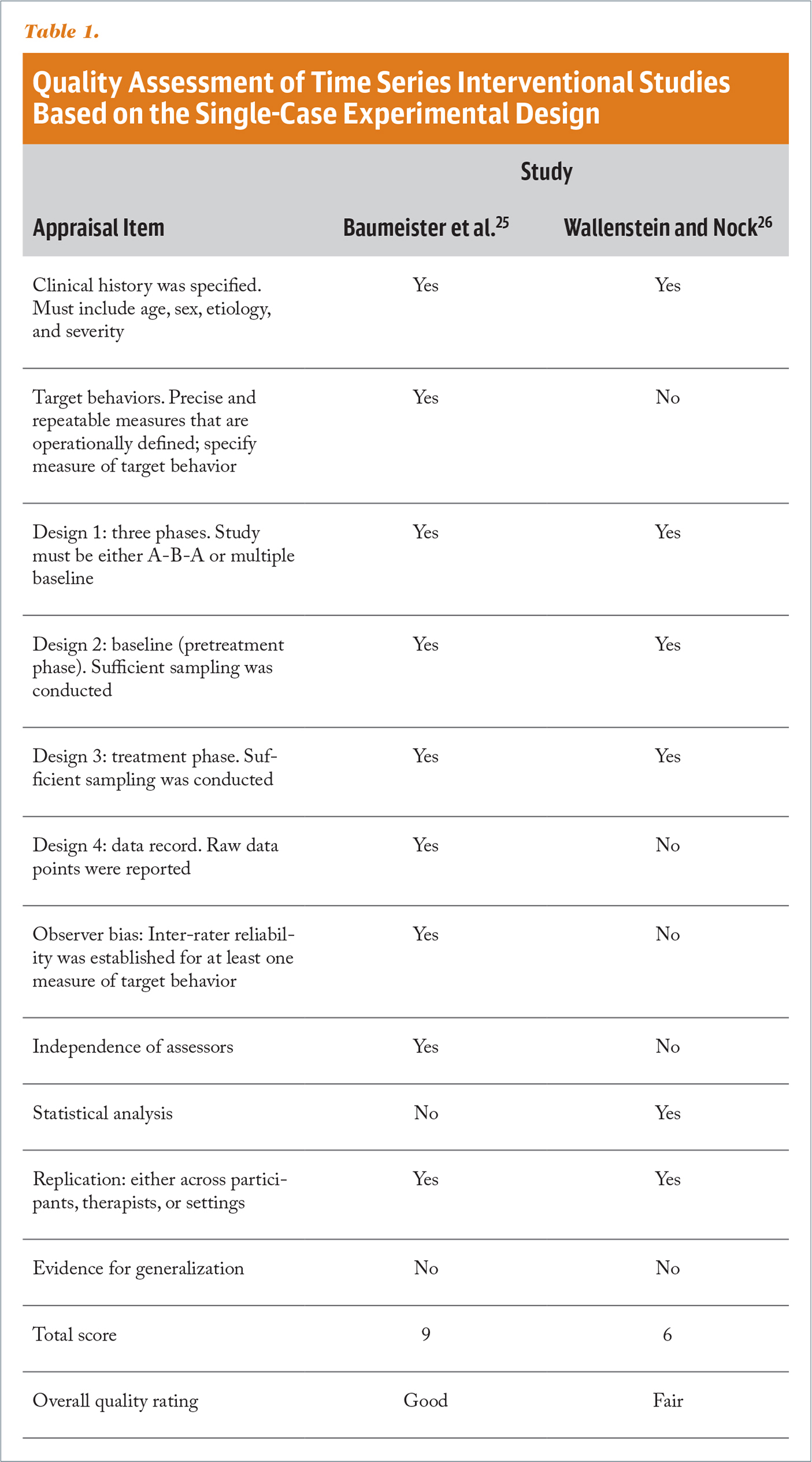 Quality Assessment of Time Series Interventional Studies Based on the Single-Case Experimental Design