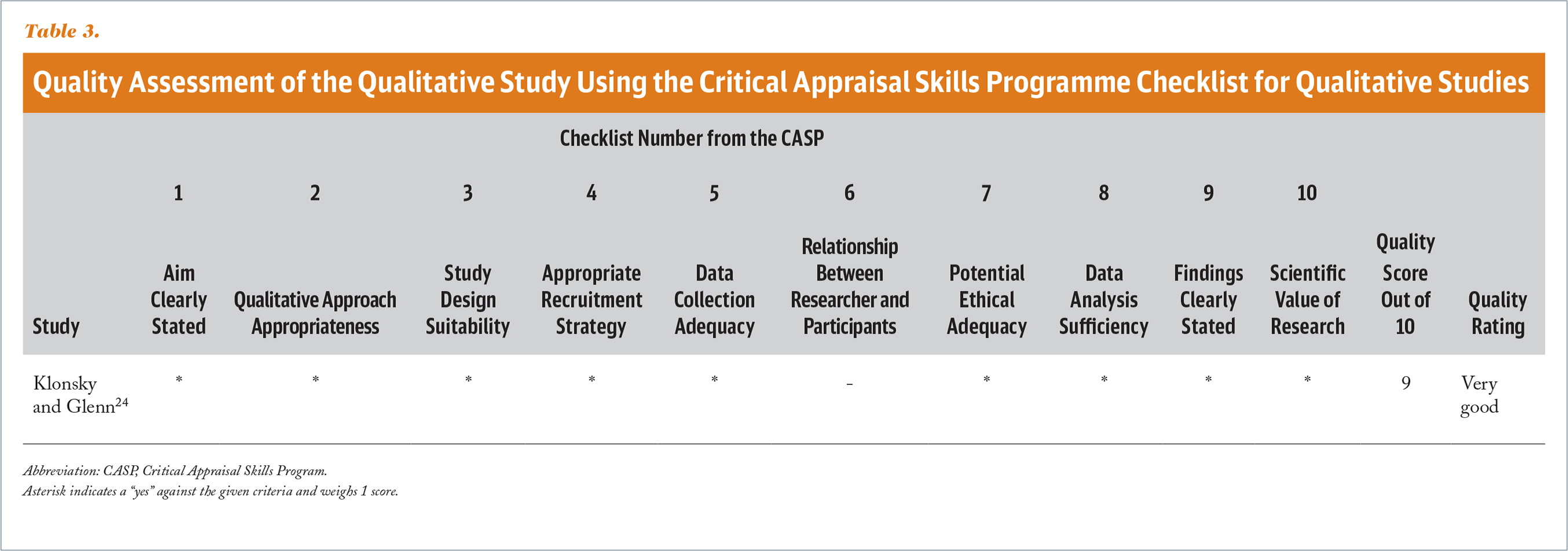Quality Assessment of the Qualitative Study Using the Critical Appraisal Skills Programme Checklist for Qualitative Studies