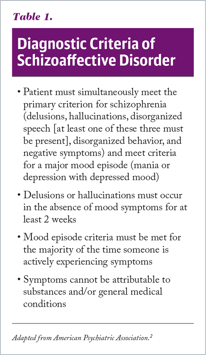 Diagnostic Criteria of Schizoaffective Disorder