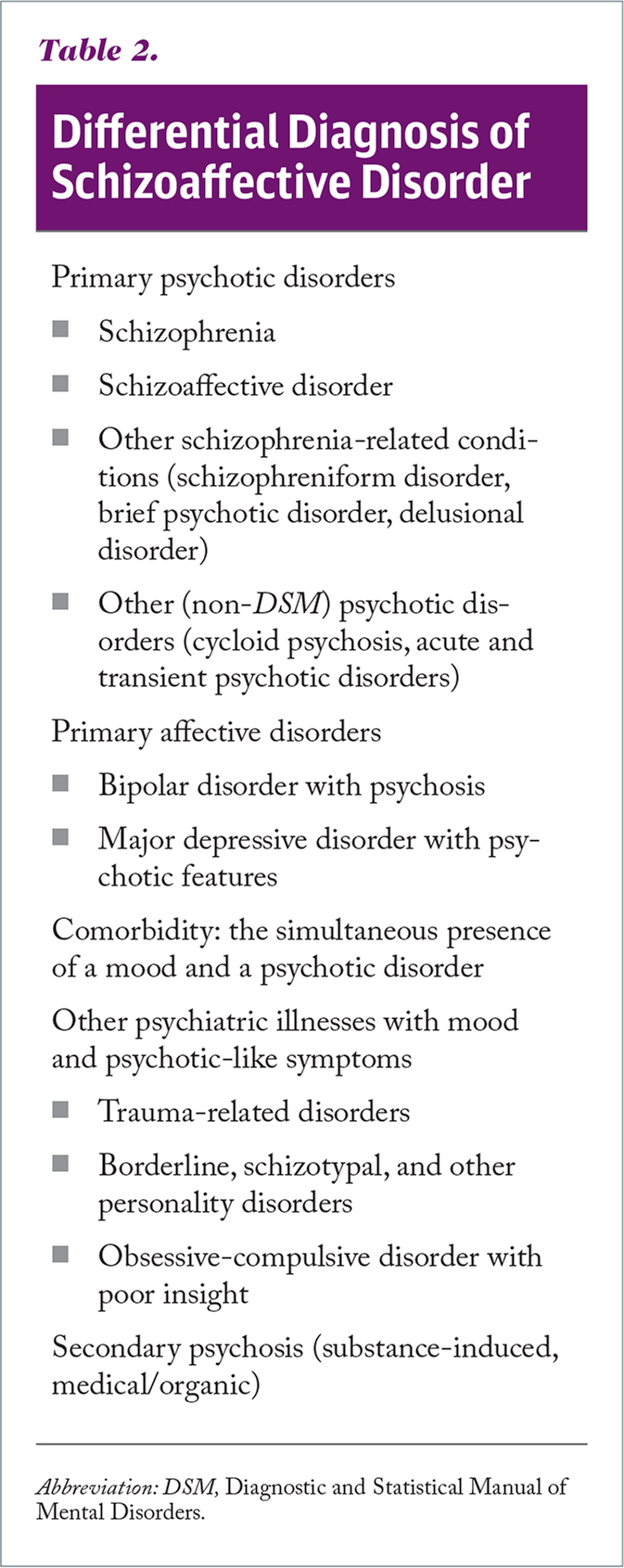Differential Diagnosis of Schizoaffective Disorder