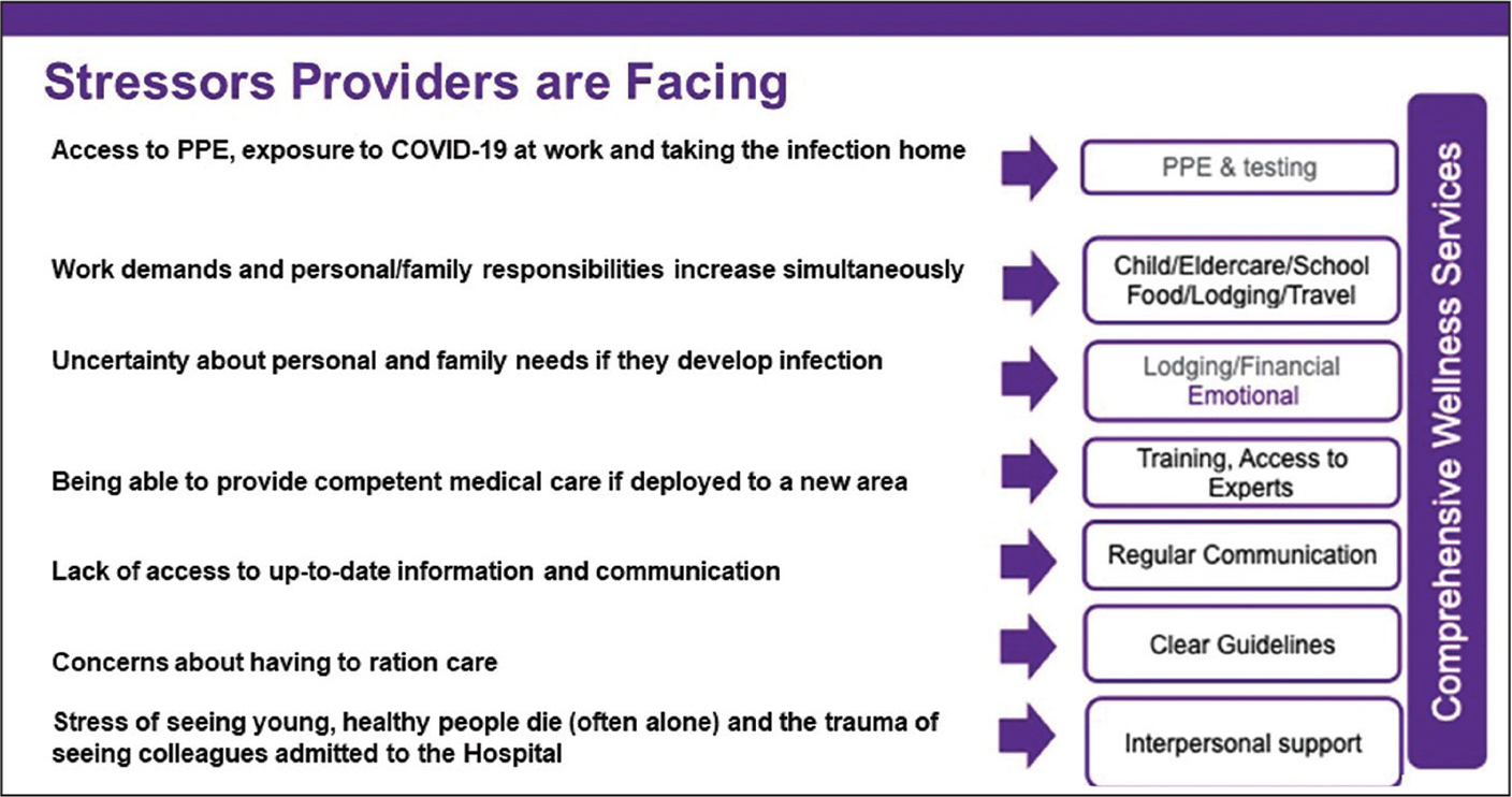 Stressors that health care providers are facing. Adapted from Shanafelt et al.3