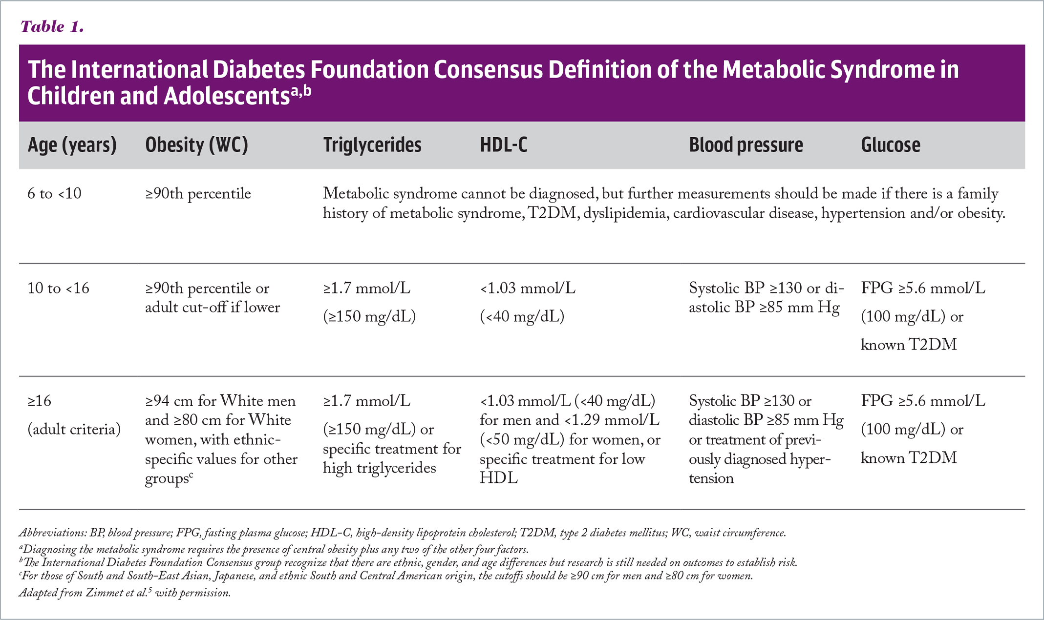 The International Diabetes Foundation Consensus Definition of the Metabolic Syndrome in Children and Adolescentsa,b