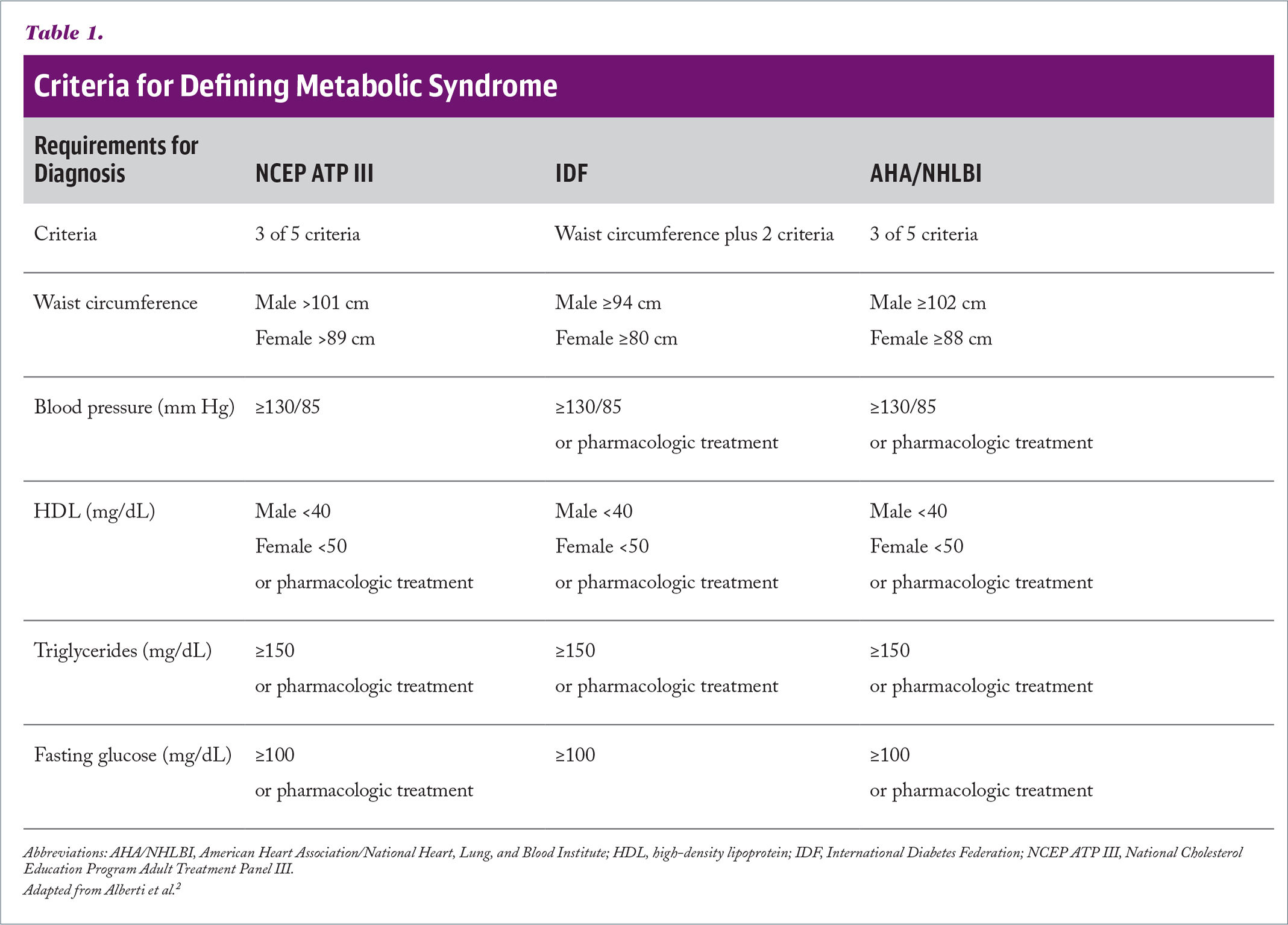 Criteria for Defining Metabolic Syndrome