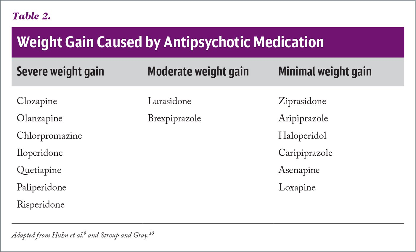 Weight Gain Caused by Antipsychotic Medication