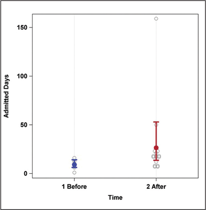 Number of days admitted to the hospital for patients presenting to psychiatric emergency services before and after the Parkland, Florida shooting. Blue and red dots represent mean estimates and bars represent 95% confidence intervals. Gray circles represent days admitted for individual patients.