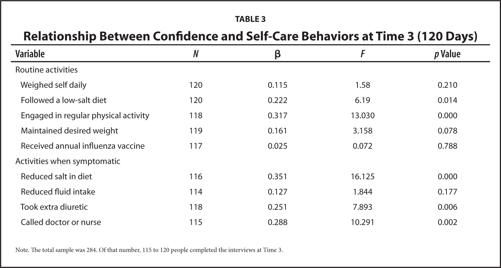 Relationship Between Confidence and Self-Care Behaviors at Time 3 (120 Days)