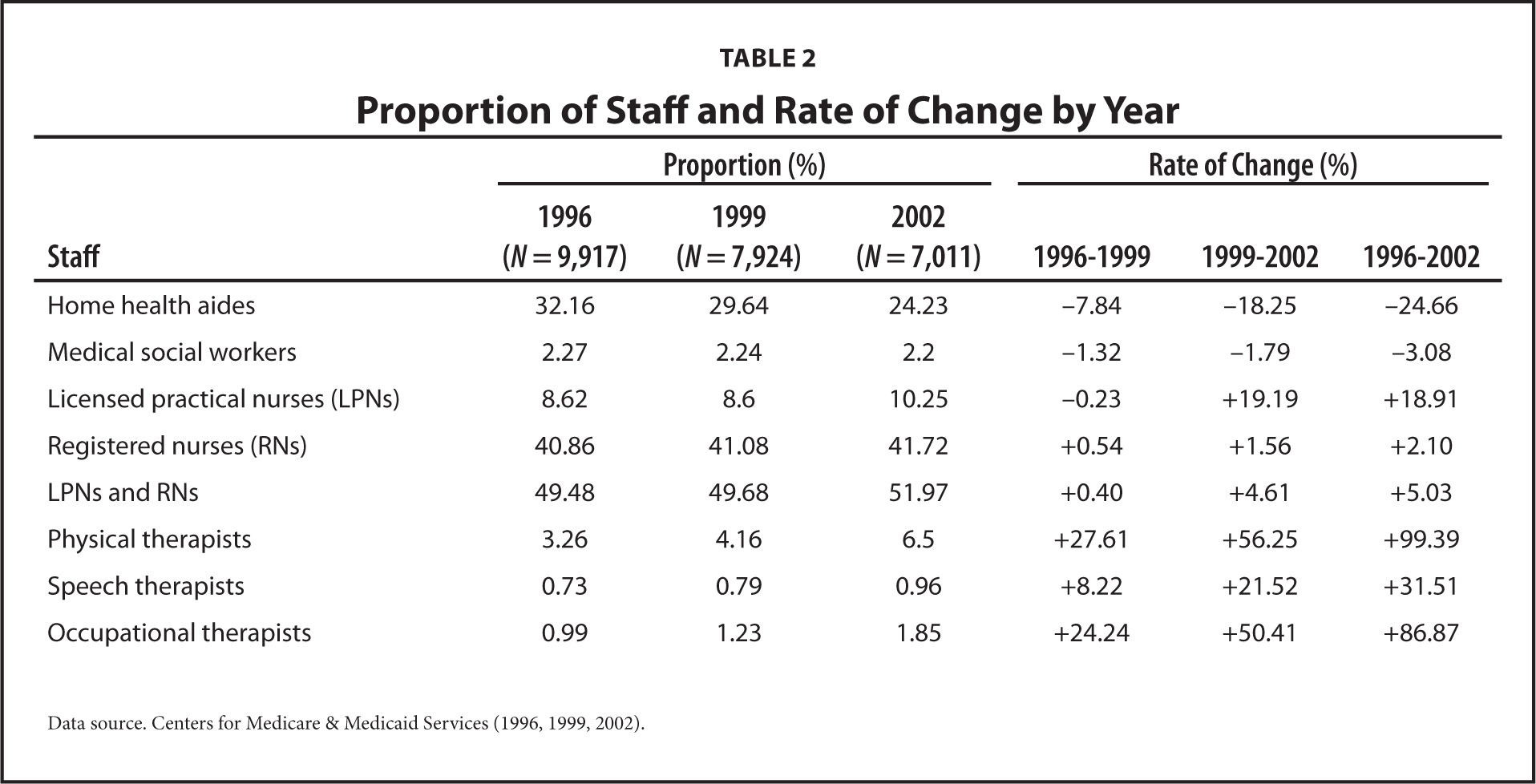 Proportion of Staff and Rate of Change by Year