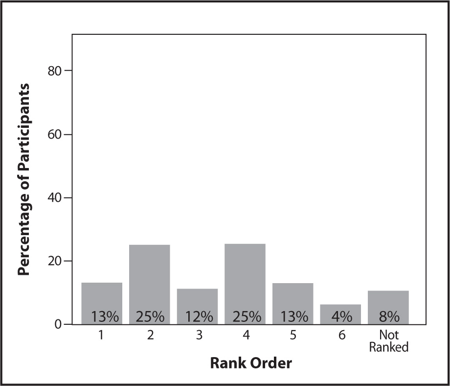 Rank Ordering of Directly Observing the Resident as a Data Source for the MDS.