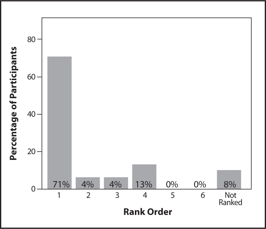 Rank Ordering of Reading the Clinical Record as a Data Source for the MDS.