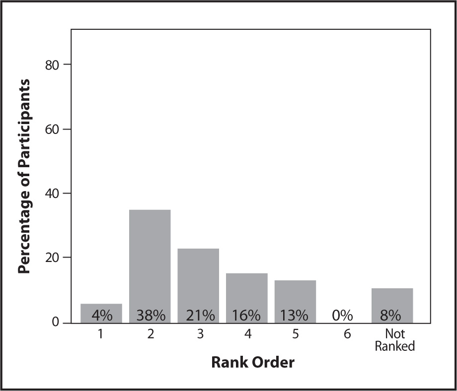 Rank Ordering of Talking with Direct Care Workers as a Data Source for the MDS.
