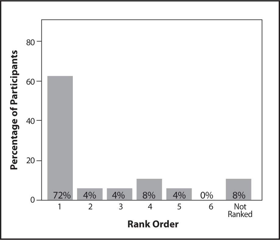 Rank Ordering of Talking with Resident as a Data Source for the MDS.