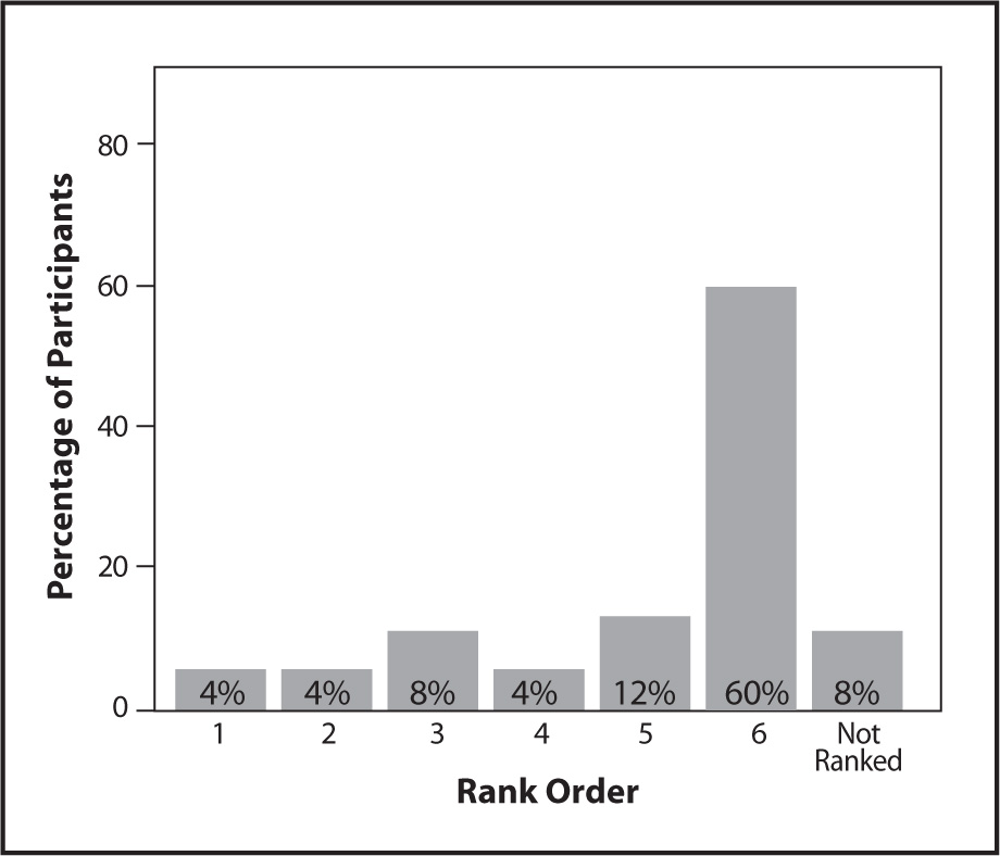 Rank Ordering of Talking with the Resident's Family as a Data Source for the MDS.