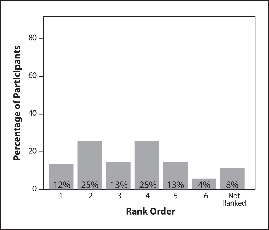 Rank Ordering of Talking with Interdisciplinary Team Members as a Data Source for the MDS.
