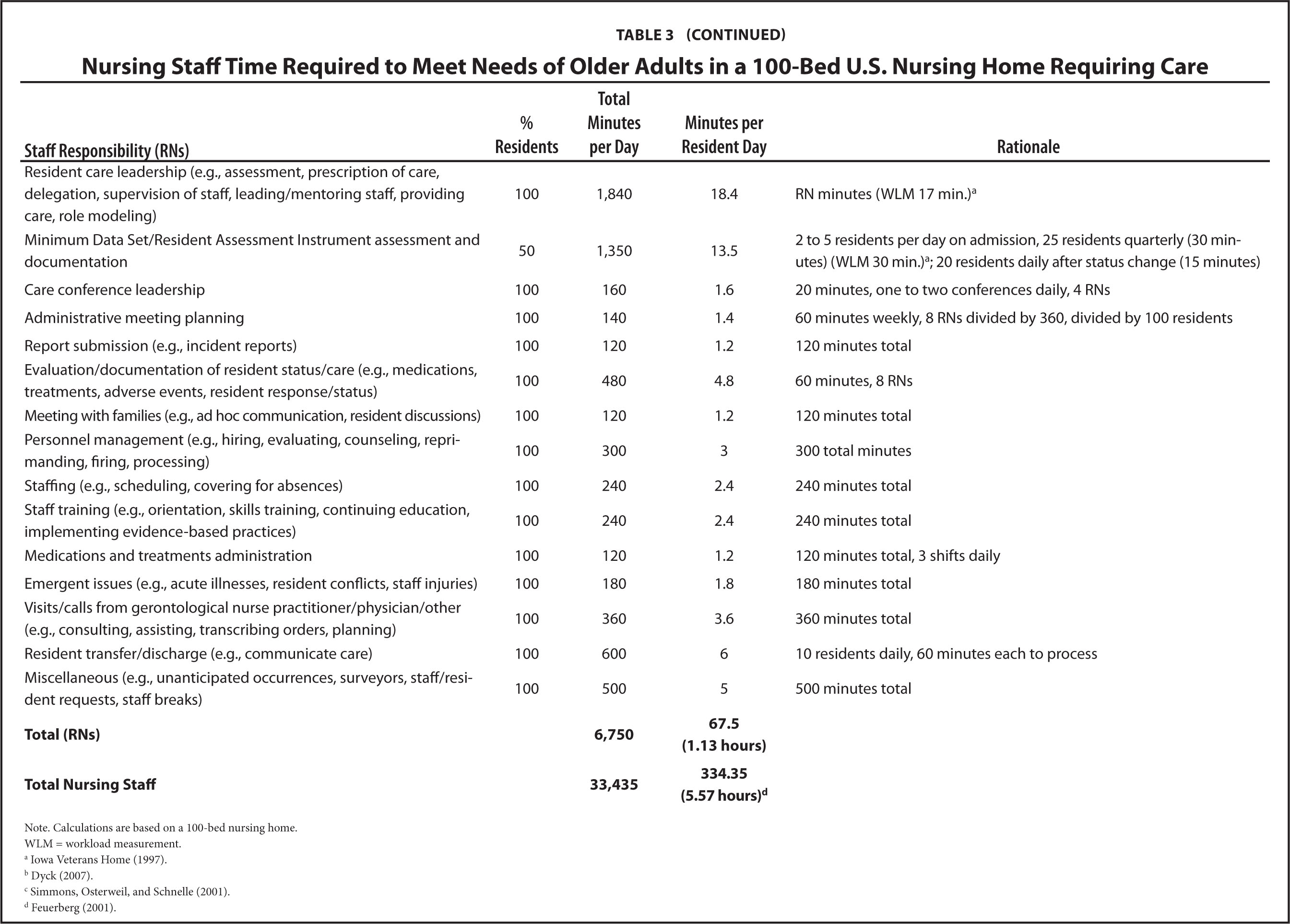 analysis hospital nurse staffing and quality Examining the value of inpatient nurse staffing: an assessment of quality and to assess the effect of nurse staffing on quality of care and inpatient longitudinal analysis using hospital nurse staffing data and the healthcare cost and utilization project state inpatient.