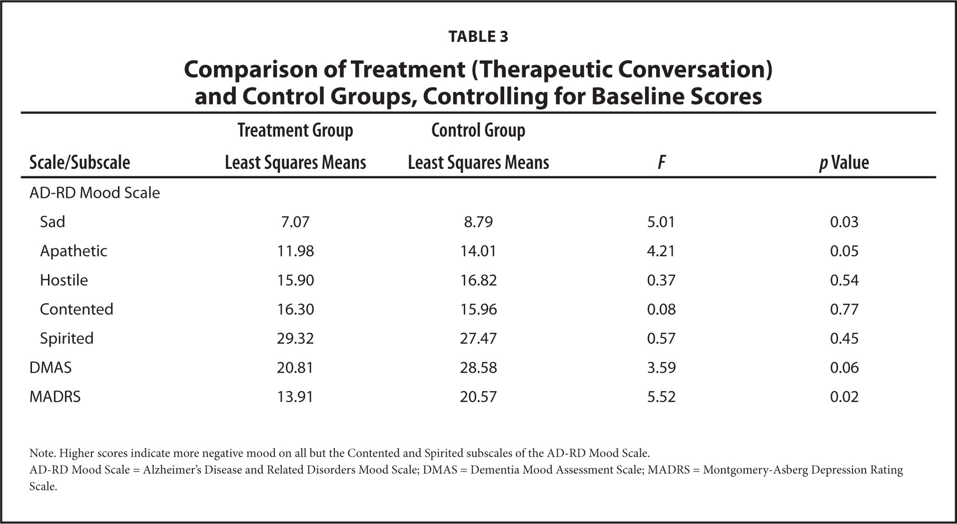 Comparison of Treatment (Therapeutic Conversation) and Control Groups, Controlling for Baseline Scores