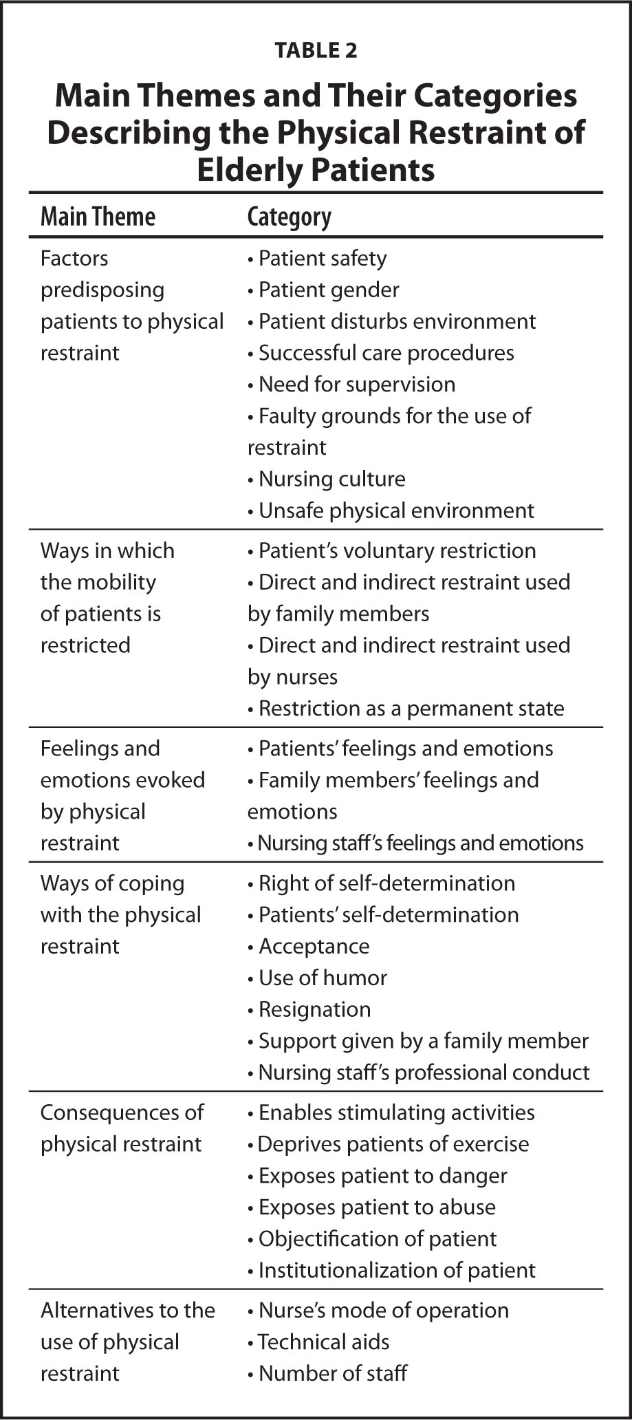 Main Themes and Their Categories Describing the Physical Restraint of Elderly Patients