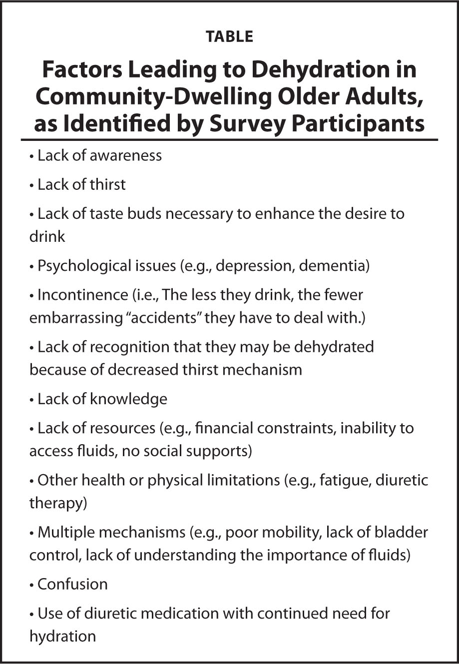 Factors Leading to Dehydration in Community-Dwelling Older Adults, as Identified by Survey Participants