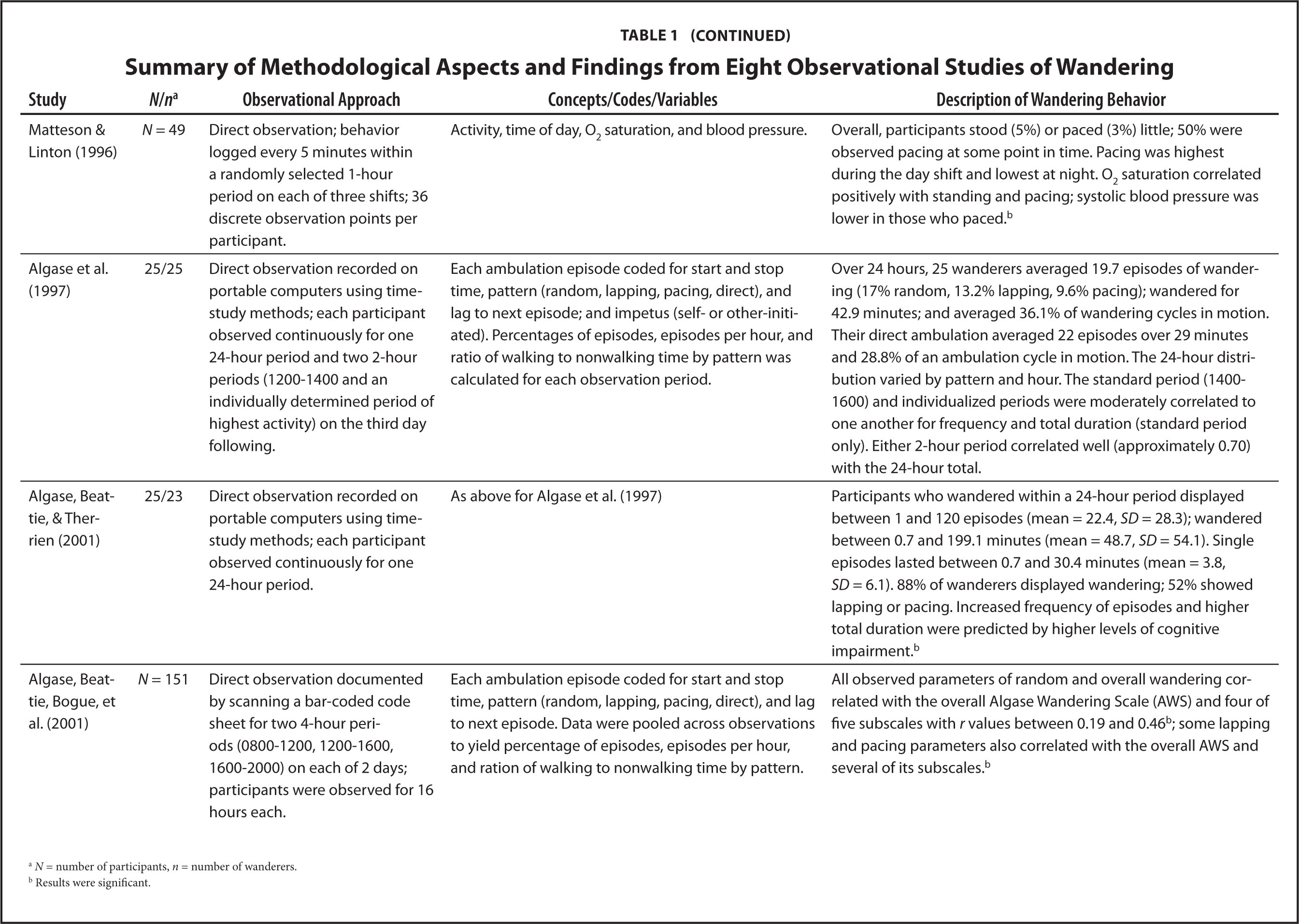 Summary of Methodological Aspects and Findings from Eight Observational Studies of Wandering