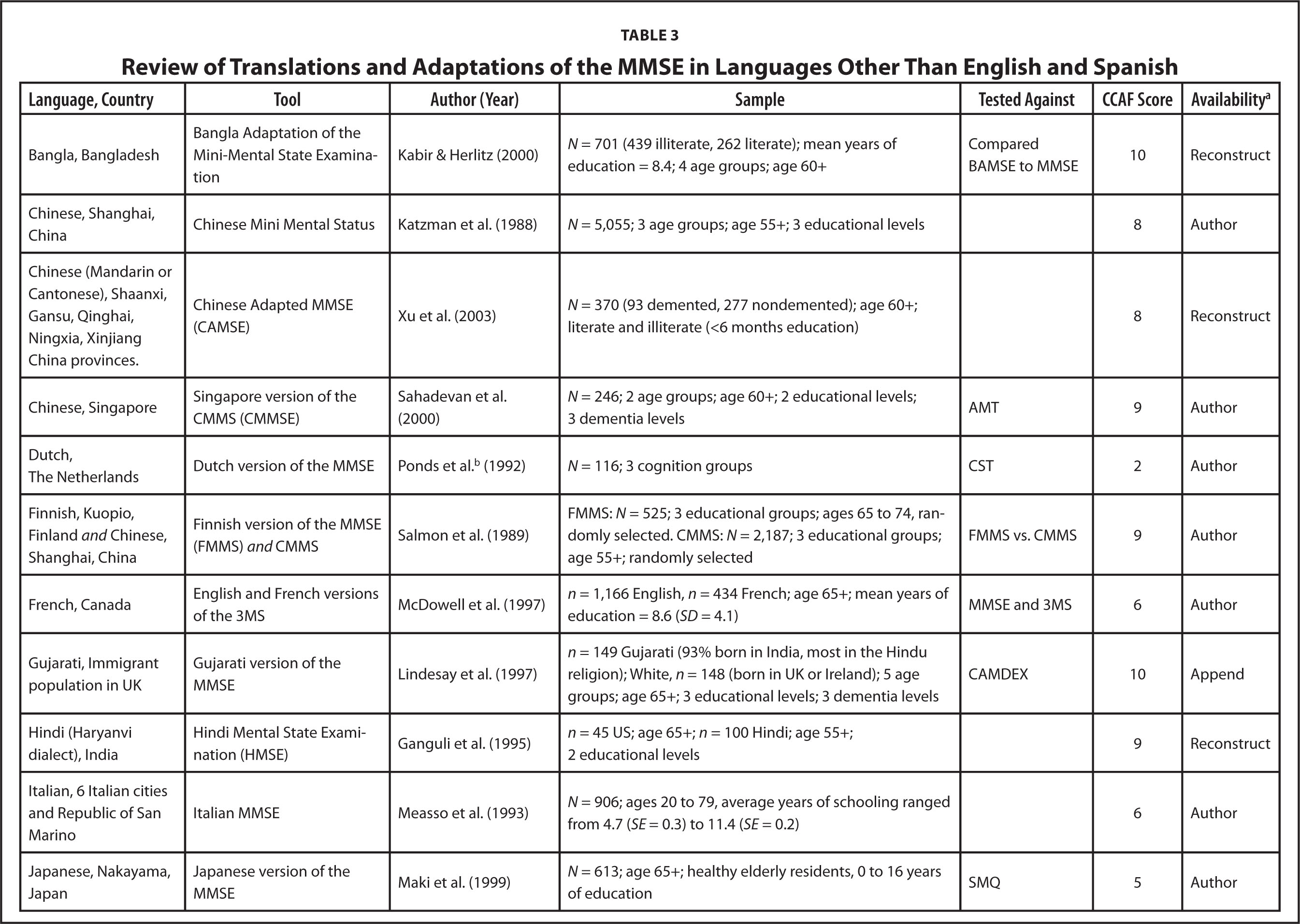 A Review Of Translations And Adaptations Of The Mini-Mental State Examination In Languages Other