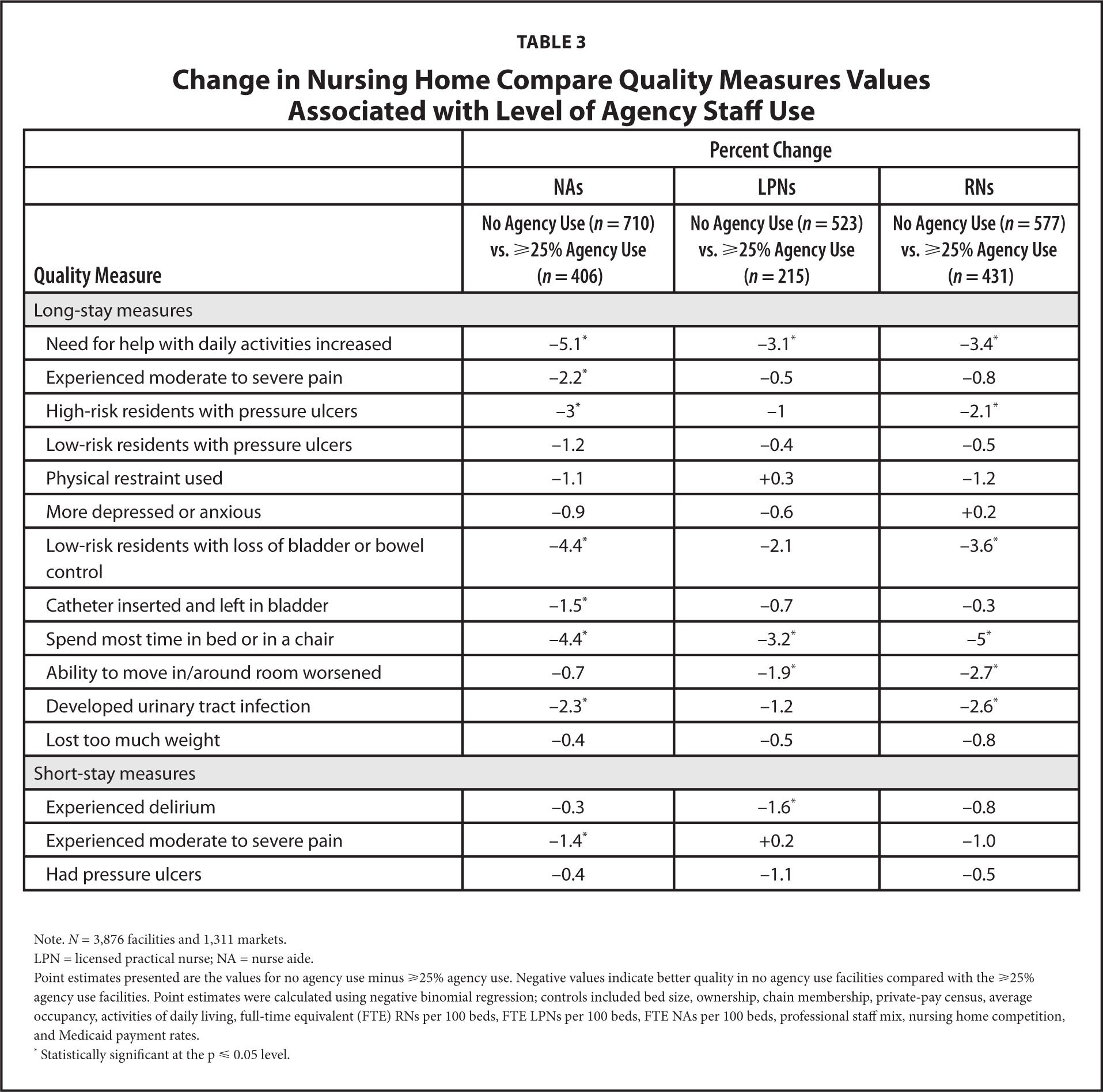 Change in Nursing Home Compare Quality Measures Values Associated with Level of Agency Staff Use