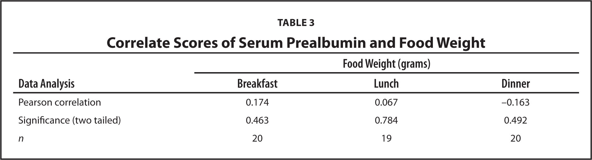 Correlate Scores of Serum Prealbumin and Food Weight