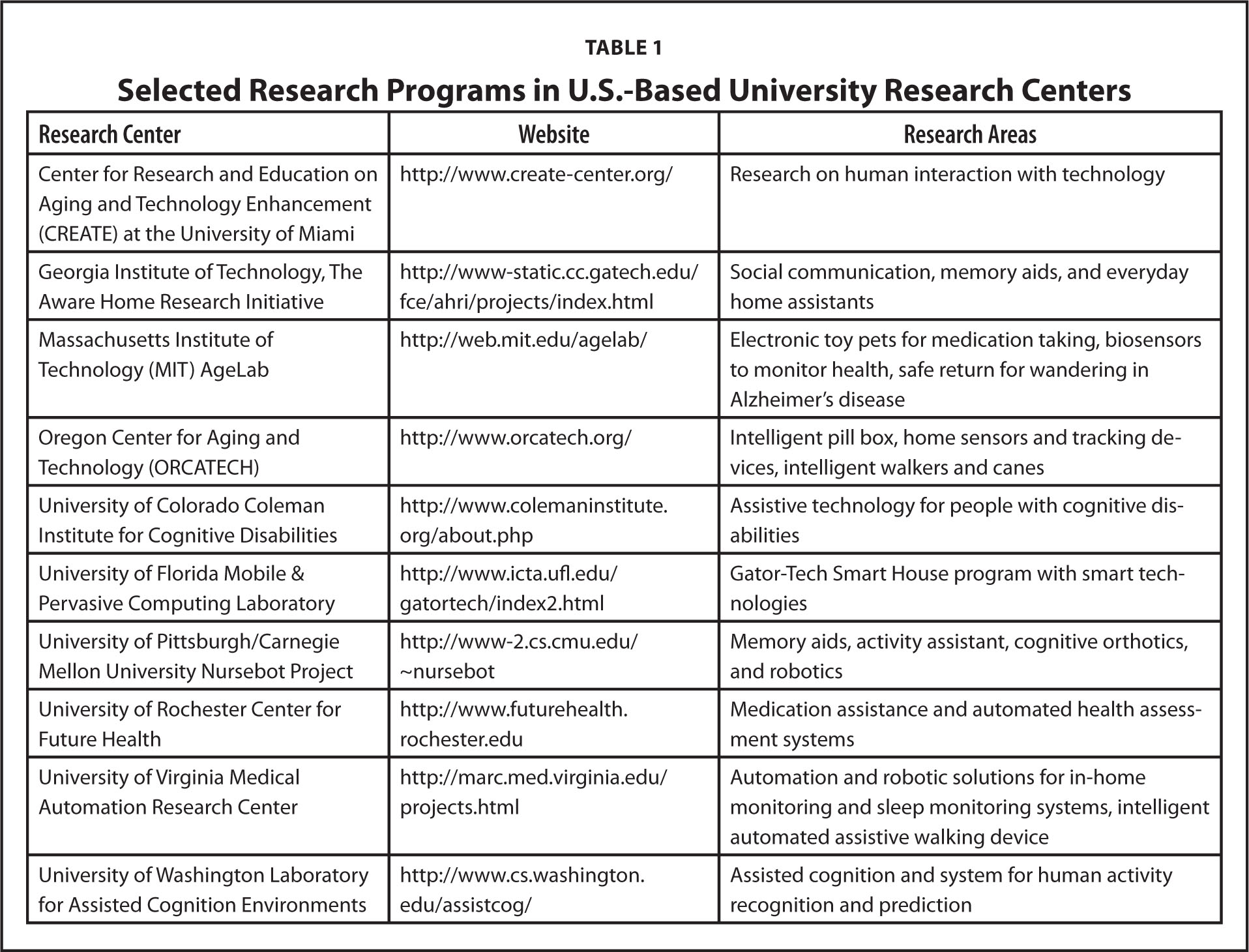 Selected Research Programs in U.S.-Based University Research Centers