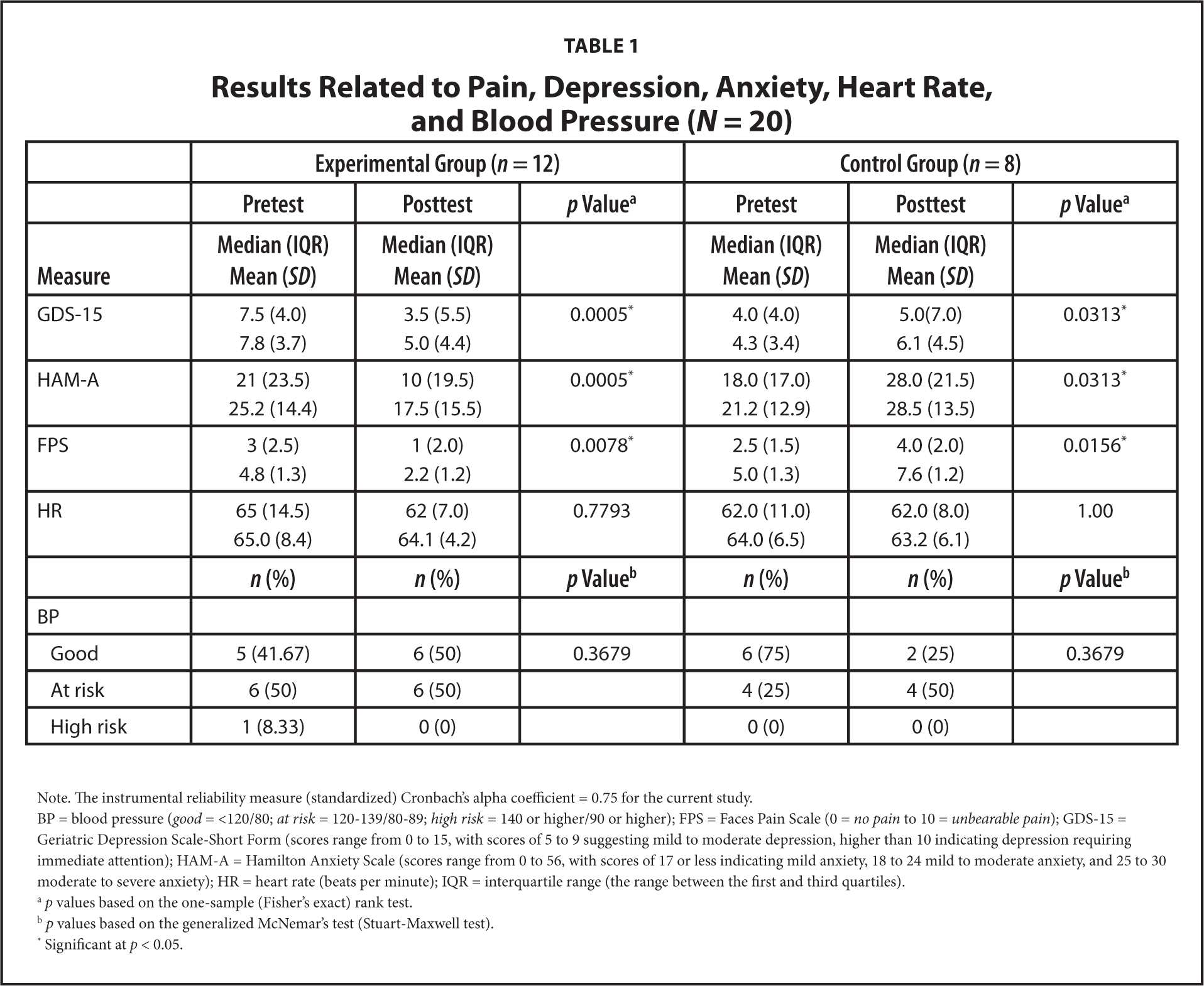 Results Related to Pain, Depression, Anxiety, Heart Rate, and Blood Pressure (N = 20)