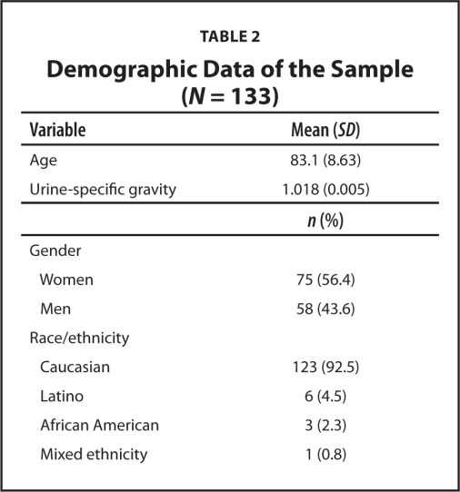 Demographic Data of the Sample (N = 133)