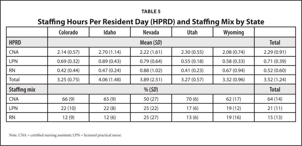 Staffing Hours Per Resident Day (HPRD) and Staffing Mix by State
