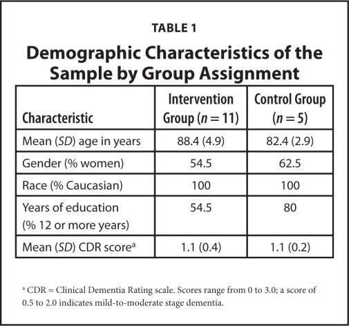 Demographic Characteristics of the Sample by Group Assignment