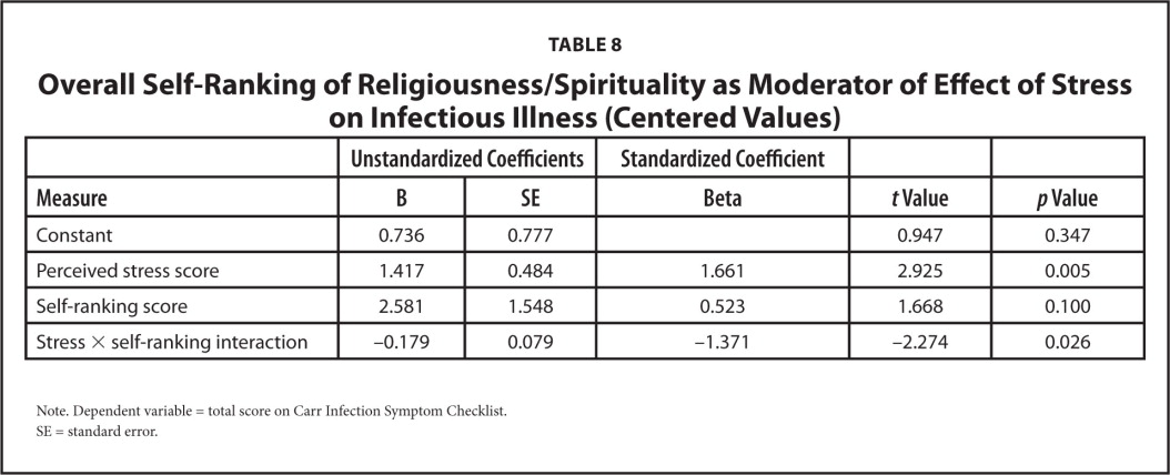 Overall Self-Ranking of Religiousness/Spirituality as Moderator of Effect of Stress on Infectious Illness (Centered Values)