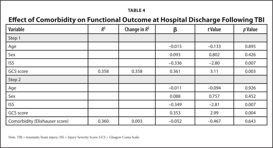Effect of Comorbidity on Functional Outcome at Hospital Discharge Following TBI