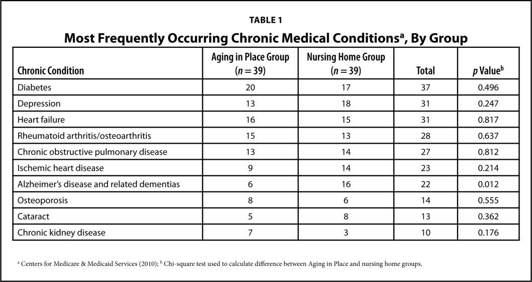 Aging in place versus nursing home care comparison of costs to most frequently occurring chronic medical conditionsa by group ccuart Gallery