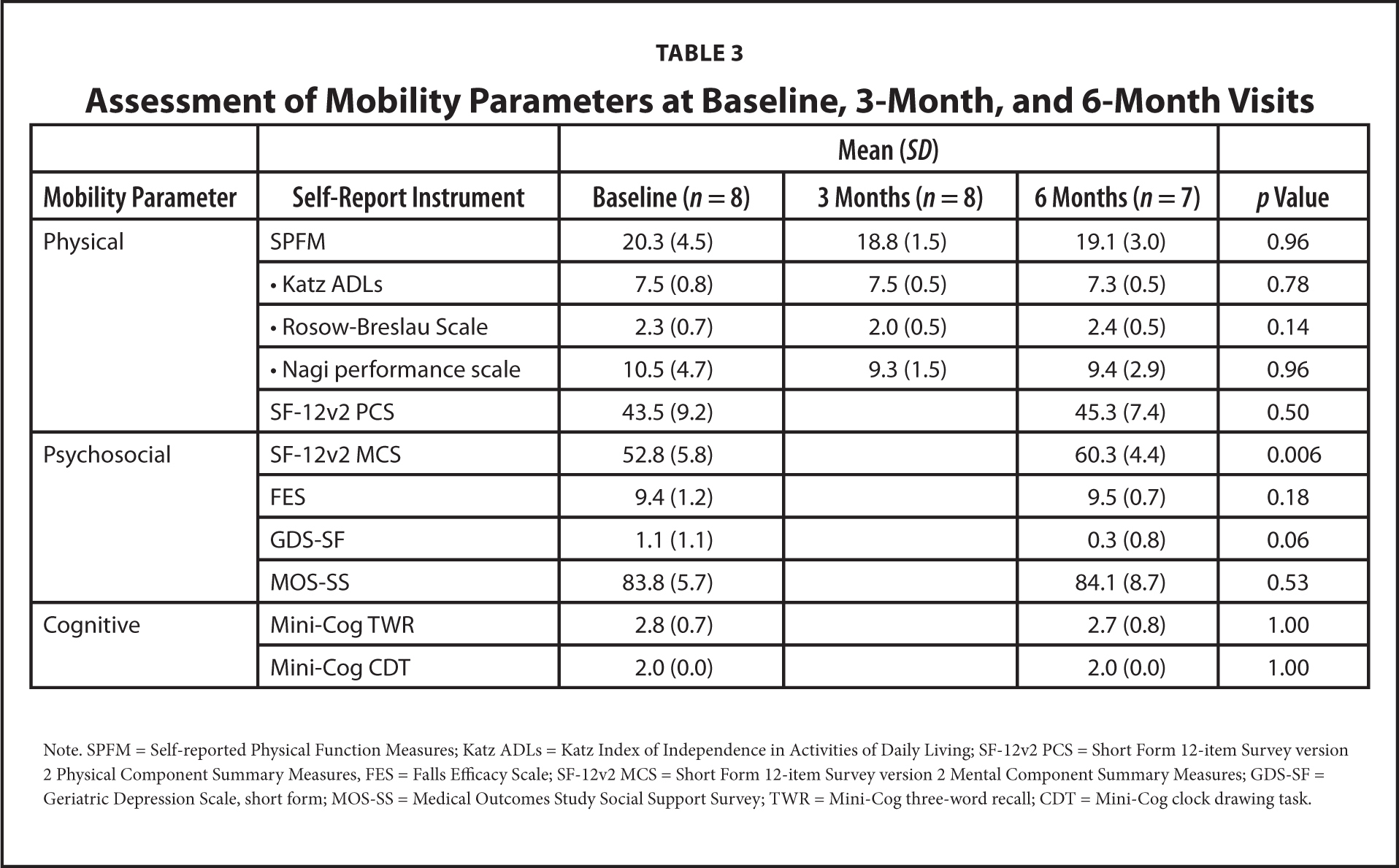 Assessment of Mobility Parameters at Baseline, 3-Month, and 6-Month Visits