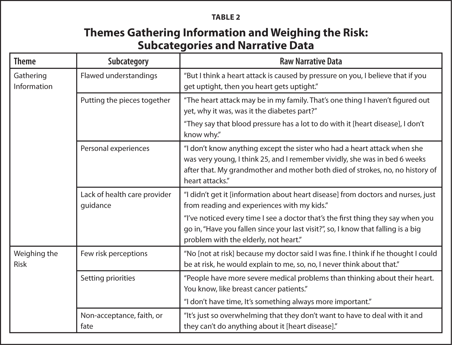Themes Gathering Information and Weighing the Risk: Subcategories and Narrative Data