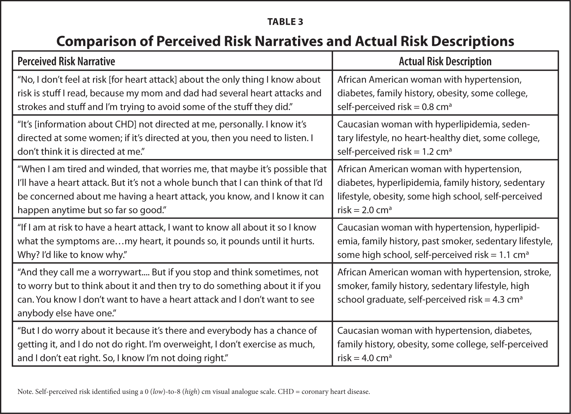 Comparison of Perceived Risk Narratives and Actual Risk Descriptions