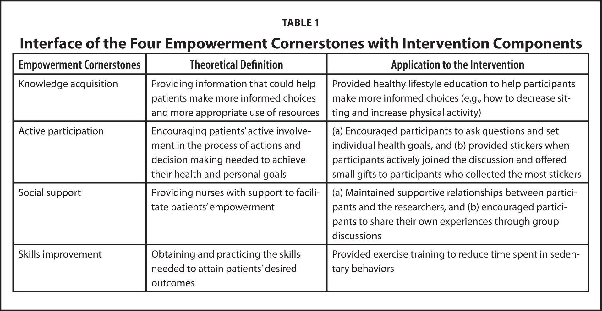 Interface of the Four Empowerment Cornerstones with Intervention Components